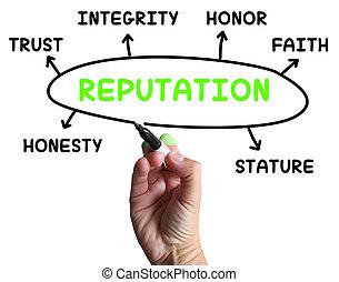 moyens, crédibilité, diagramme, réputation, intégrité, ...