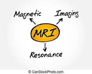 MRI - Magnetic Resonance Imaging acronym, medical concept background