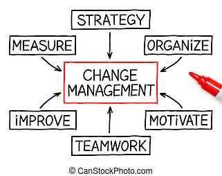 mudança, gerência, carta fluxo, marcador