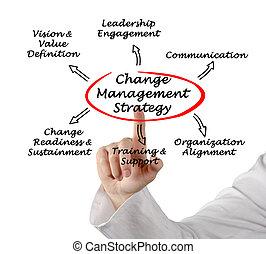 mudança, gerência, estratégia