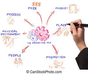 mujer de negocios, dibujo, el, mercadotecnia, mezcla, idea,...