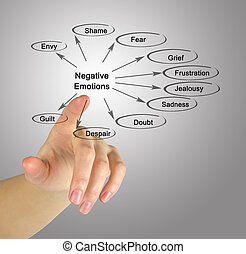 mulher, apresentando, negativo, emoções