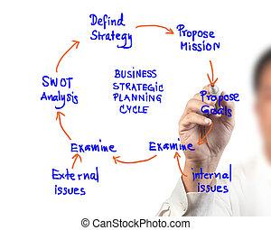 mulher negócio, desenho, idéia, tábua, de, negócio, planejamento estratégico, ciclo, diagrama