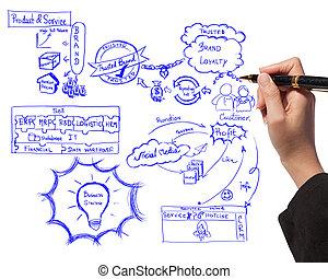 mulher negócio, desenho, idéia, tábua, de, negócio, processo, aproximadamente, marcar