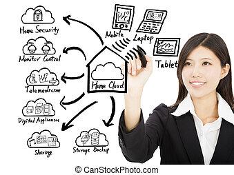 mulher negócio, desenho, lar, nuvem, tecnologia, conceito