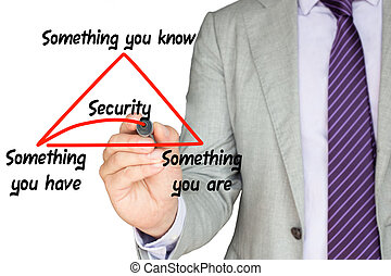 Security expert explains multi factor authentication by drawing a triangle with something you know, have, are on a white background underlining the word security in red