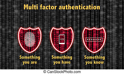 Multi factor authentication concept with three shields on a grey datastream and the phrase something you know , have are and a mobile , password and fingerprint icon