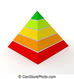 layered pyramid chart with five levels in red, orange, yellow, lemon, green
