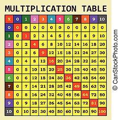 multiplicación, tabla, plantilla