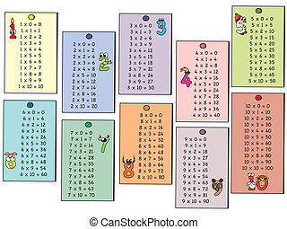 multiplication, table