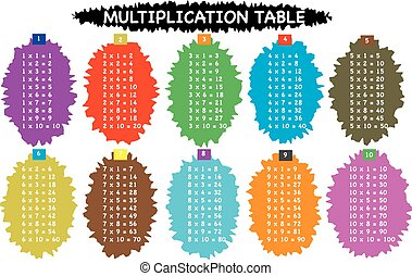 Multiplication table for primary