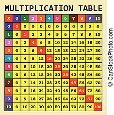 multiplication, table, gabarit