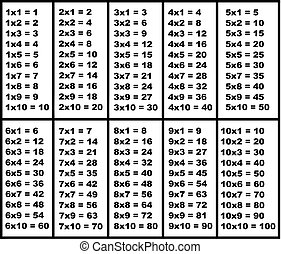 Multiplication table isolated
