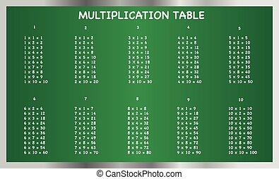 Multiplication table on blackboard