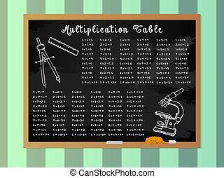 Multiplication Table on School Blackboard with...