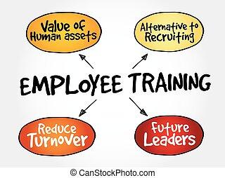 munkavállaló, térkép, képzés, elme, stratégia