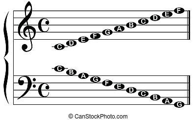 The names of the notes for the bass and treble clef isolated on white.