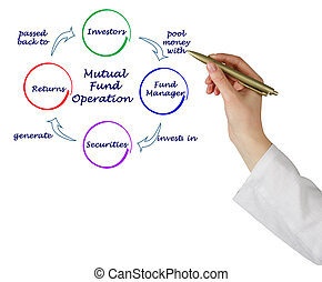 Mutual Fund Operation