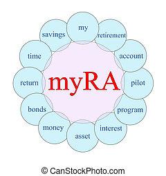 myra, 円, 単語, 概念