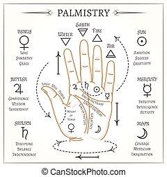 mystiek, palmistry, lezende , vector, illustratie