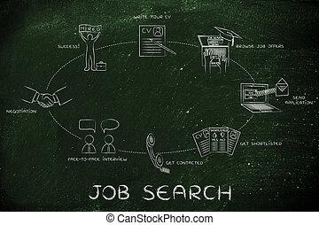négociation, recherche, métier, écrire, cv, entrevue, appliquer, hired;