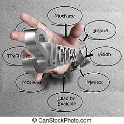 nøgler, affattelseen, held, hånd