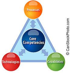 núcleo, competencies, empresa / negocio, diagrama, ilustración