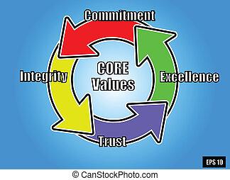núcleo, valores, 2
