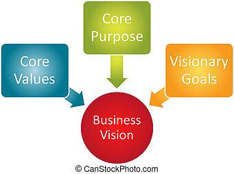 núcleo, visión, empresa / negocio, diagrama