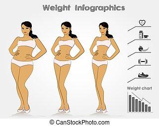 női, weight-, előad, infographics, súlyozott kár, vektor,...