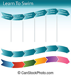 nade, escorregar, aprender