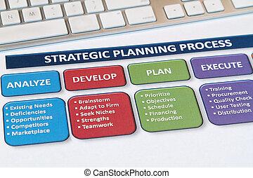 nakreslit plán, strategie