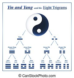 namen, ching, meanings, trigrams, yin yang