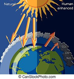 Natural and human enhanced Greenhouse effect