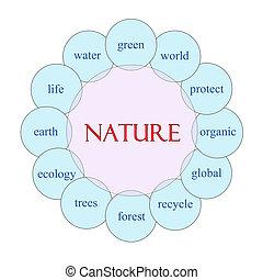 Nature Circular Word Concept