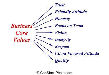 negócio, âmago, valores