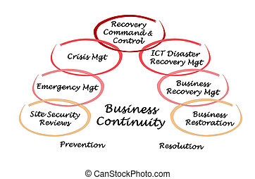 negócio, continuidade