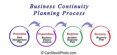 negócio, continuidade, planificação, processo