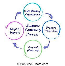 negócio, continuidade, processo
