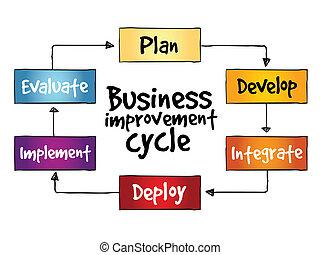 negócio, melhoria