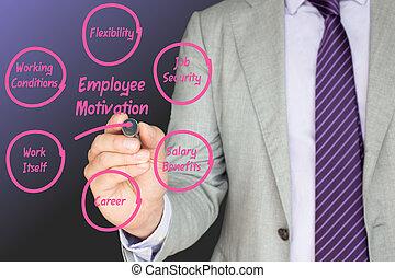 negócio, perito, esboços, empregado, motivação