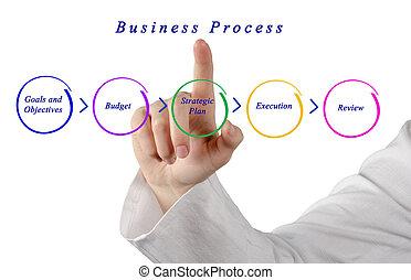 negócio, processo