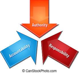 negócio, responsabilidade, ilustração, diagrama, autoridade,...