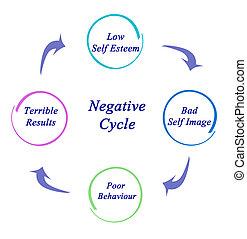 negatív, biciklizik
