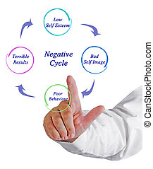 negatief, cyclus