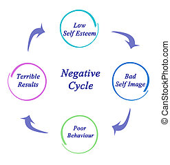 Negative Cycle