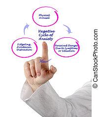 negativo, ciclo, de, ansiedade