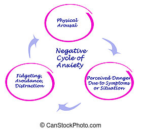 negativo, ciclo, di, ansia