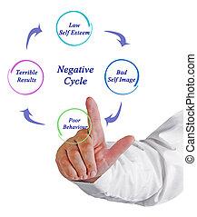negativo, ciclo