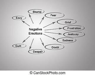 negativo, emoções